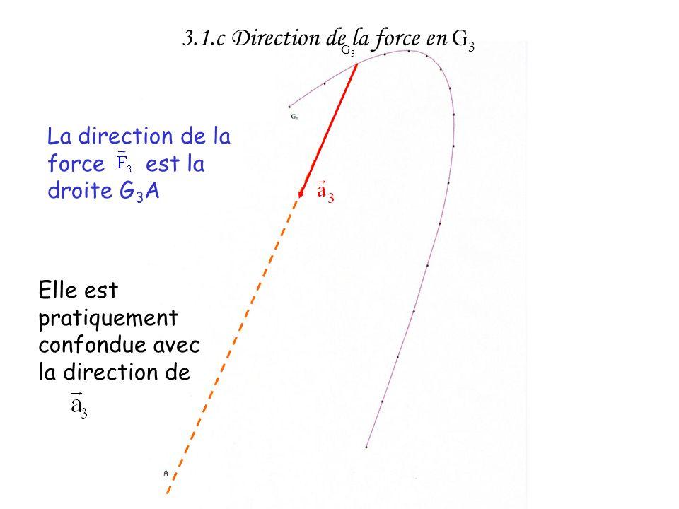 Or AG 3 = 23,9 cm 3.1.c Valeur de la force en G 3 Lécart entre les 2 valeurs est dû aux erreurs graphiques ( tracés imprécis, erreurs de parallélisme…)