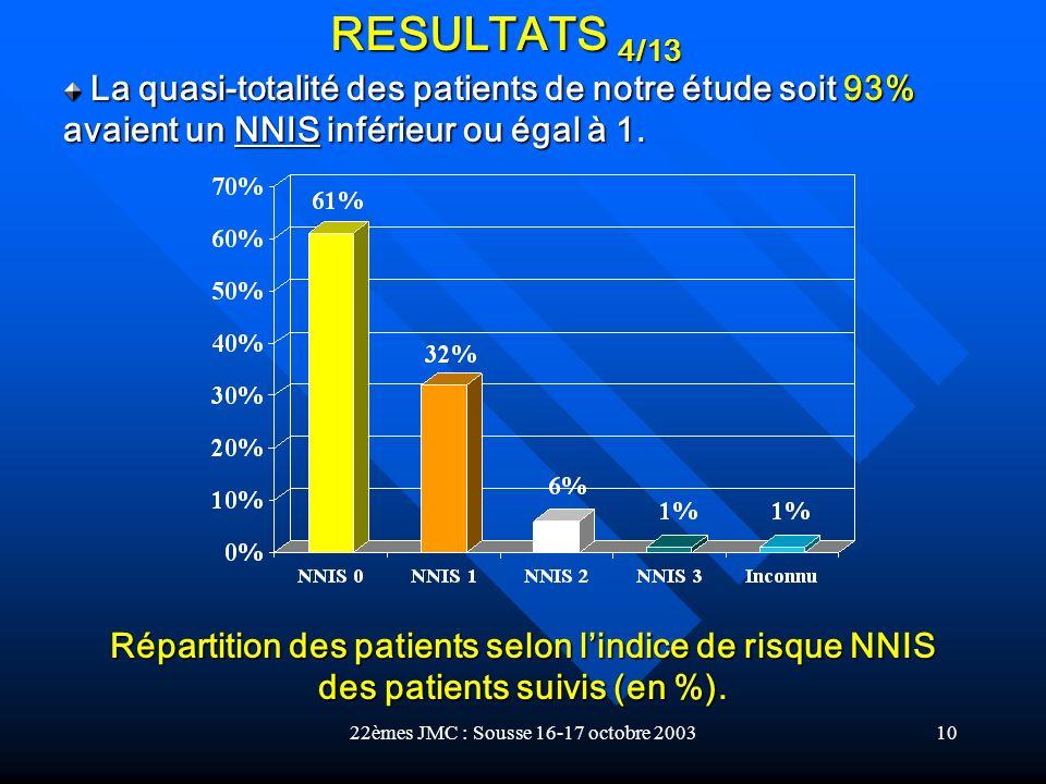 22èmes JMC : Sousse 16-17 octobre 200310 Répartition des patients selon lindice de risque NNIS des patients suivis (en %). La quasi-totalité des patie