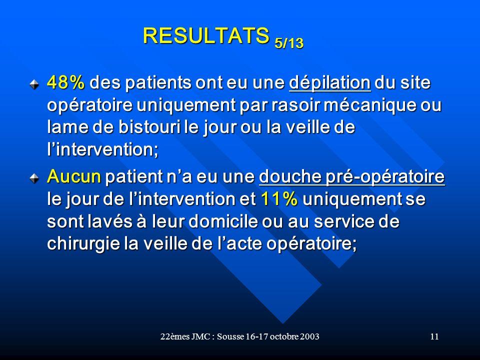 22èmes JMC : Sousse 16-17 octobre 200311 48% des patients ont eu une dépilation du site opératoire uniquement par rasoir mécanique ou lame de bistouri
