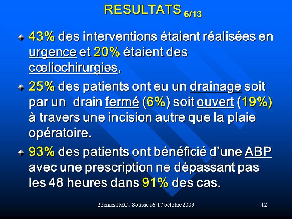 22èmes JMC : Sousse 16-17 octobre 200312 43% des interventions étaient réalisées en urgence et 20% étaient des cœliochirurgies, 25% des patients ont e