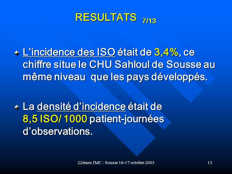 22èmes JMC : Sousse 16-17 octobre 200313 Lincidence des ISO était de 3,4%, ce chiffre situe le CHU Sahloul de Sousse au même niveau que les pays dével