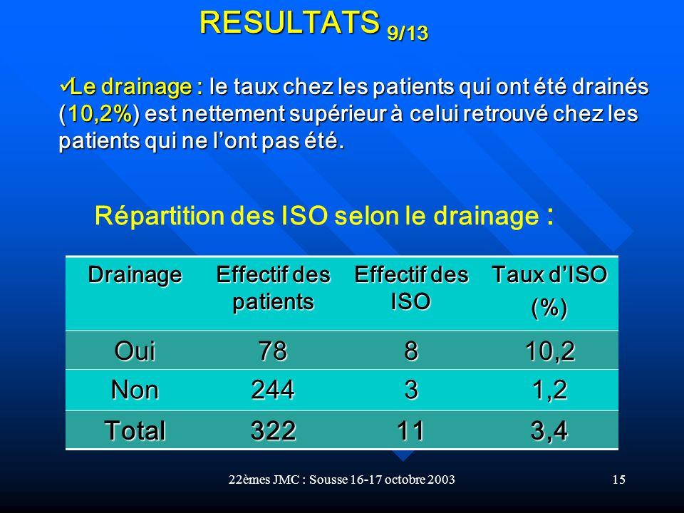 22èmes JMC : Sousse 16-17 octobre 200315 Drainage Effectif des patients Effectif des ISO Taux dISO (%) Oui78810,2 Non24431,2 Total322113,4 Le drainage