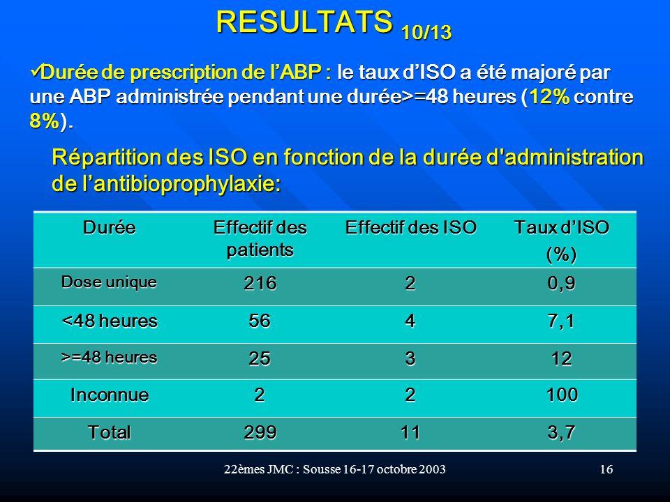 22èmes JMC : Sousse 16-17 octobre 200316 Durée Effectif des patients Effectif des ISO Taux dISO (%) Dose unique 21620,9 <48 heures 5647,1 >=48 heures
