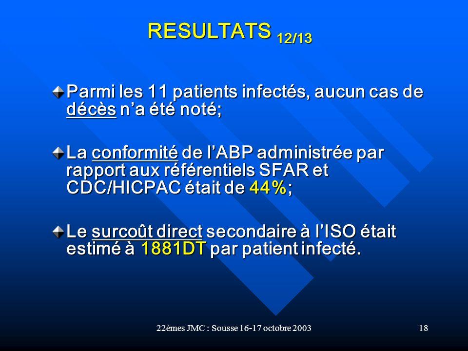22èmes JMC : Sousse 16-17 octobre 200318 Parmi les 11 patients infectés, aucun cas de décès na été noté; La conformité de lABP administrée par rapport