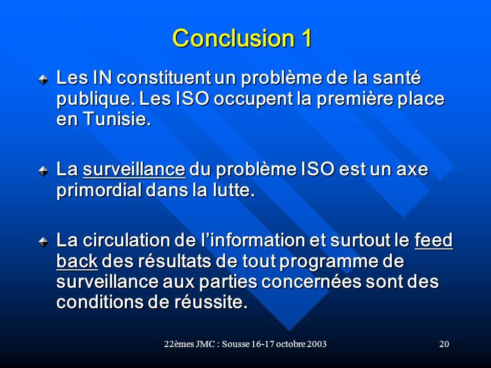22èmes JMC : Sousse 16-17 octobre 200320 Les IN constituent un problème de la santé publique. Les ISO occupent la première place en Tunisie. La survei