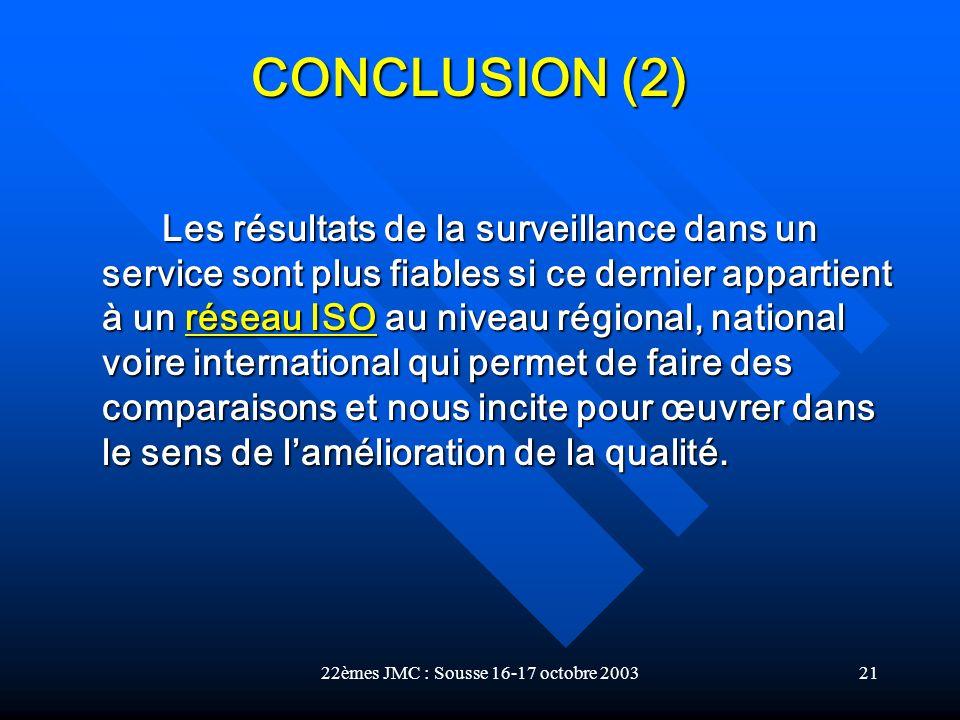 22èmes JMC : Sousse 16-17 octobre 200321 Les résultats de la surveillance dans un service sont plus fiables si ce dernier appartient à un réseau ISO a