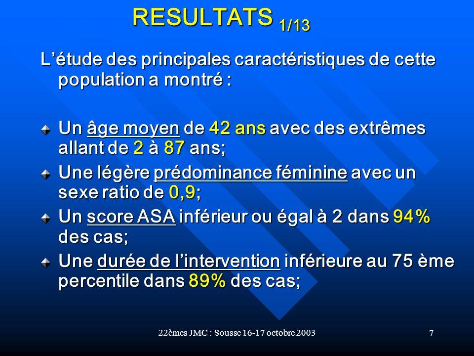 22èmes JMC : Sousse 16-17 octobre 20037 Létude des principales caractéristiques de cette population a montré : Un âge moyen de 42 ans avec des extrême