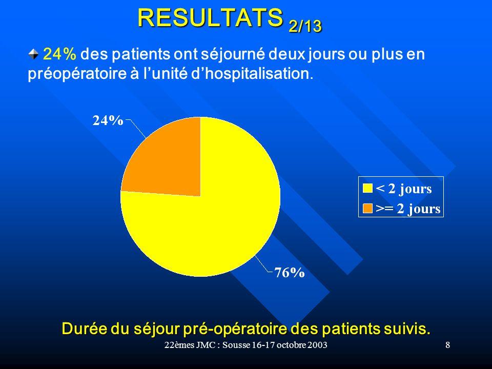 22èmes JMC : Sousse 16-17 octobre 20038 Durée du séjour pré-opératoire des patients suivis. 24% des patients ont séjourné deux jours ou plus en préopé