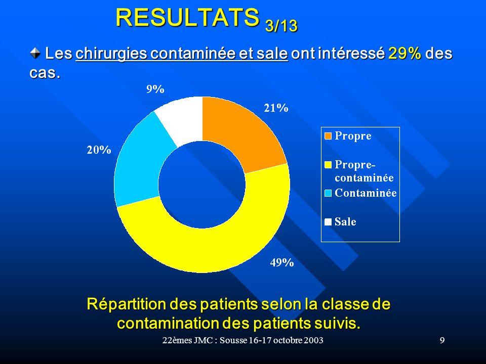 22èmes JMC : Sousse 16-17 octobre 20039 Répartition des patients selon la classe de contamination des patients suivis. Les chirurgies contaminée et sa