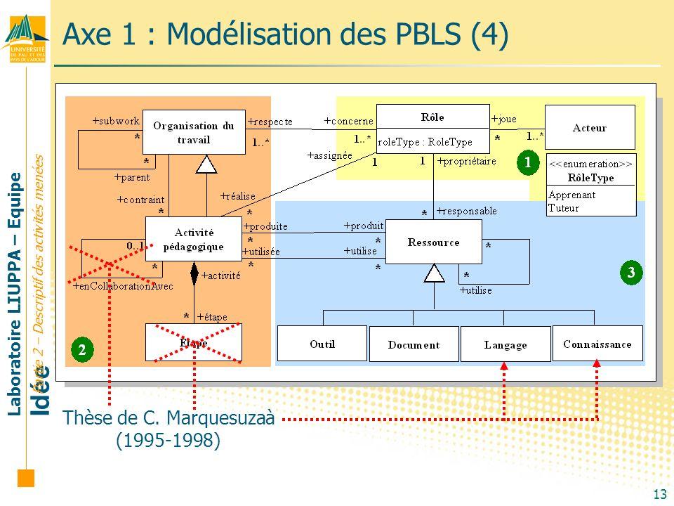 Laboratoire LIUPPA – Equipe Idée 13 Axe 1 : Modélisation des PBLS (4) Partie 2 – Descriptif des activités menées Thèse de C. Marquesuzaà (1995-1998)