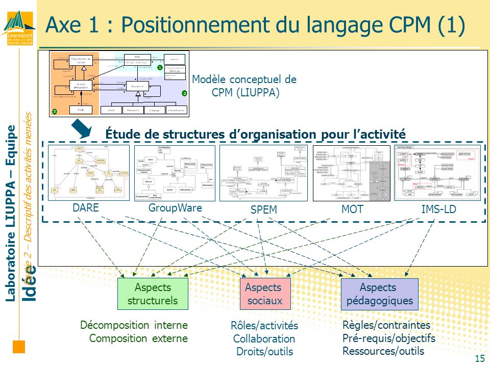 Laboratoire LIUPPA – Equipe Idée 15 Axe 1 : Positionnement du langage CPM (1) Partie 2 – Descriptif des activités menées Modèle conceptuel de CPM (LIU