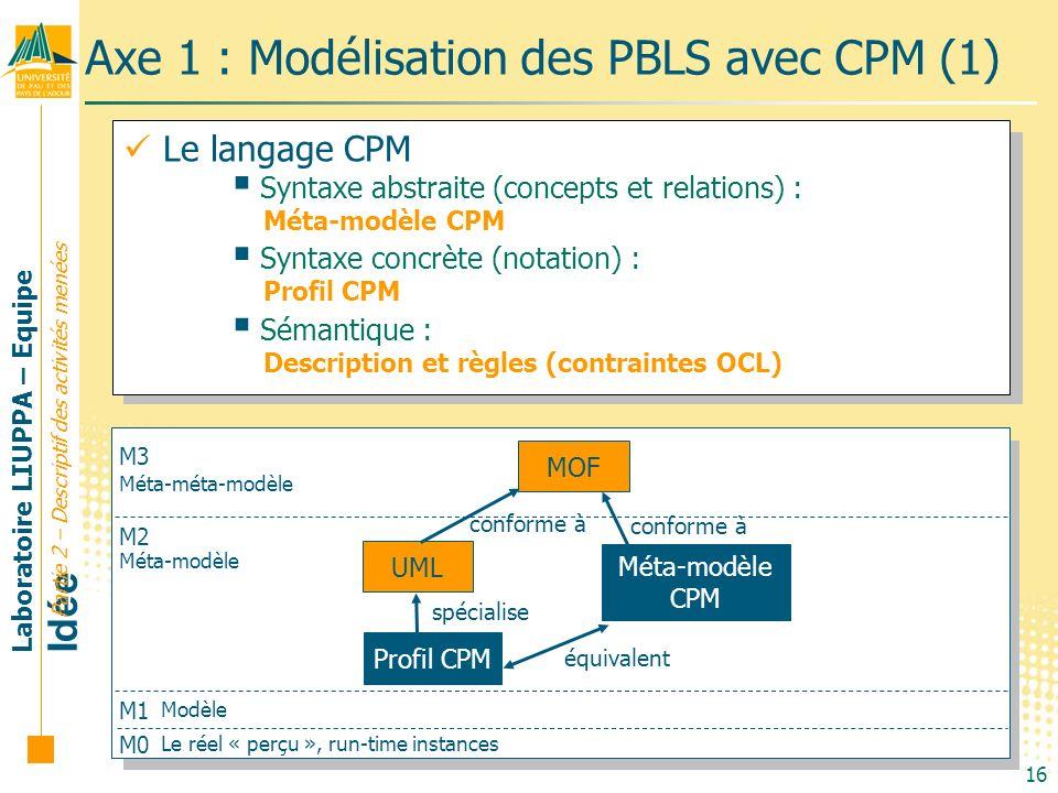 Laboratoire LIUPPA – Equipe Idée 16 M0 M1 M2 M3 Le réel « perçu », run-time instances Méta-méta-modèle Méta-modèle Modèle Axe 1 : Modélisation des PBL