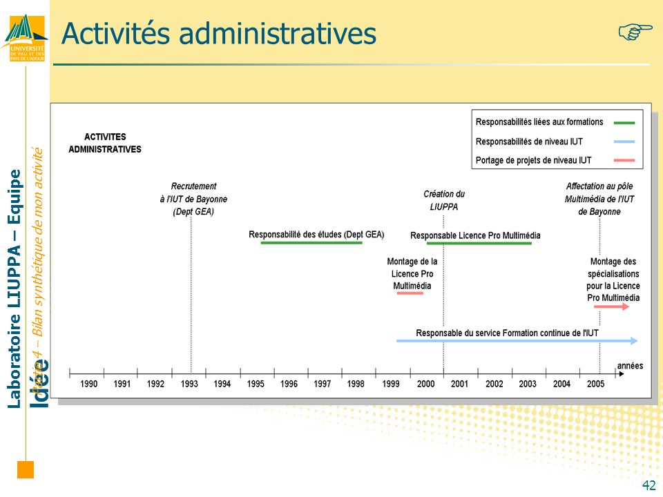 Laboratoire LIUPPA – Equipe Idée 42 Activités administratives Partie 4 – Bilan synthétique de mon activité