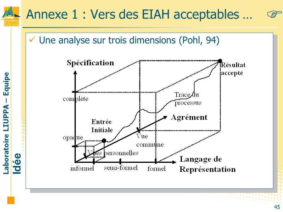 Laboratoire LIUPPA – Equipe Idée 45 Annexe 1 : Vers des EIAH acceptables … Une analyse sur trois dimensions (Pohl, 94)