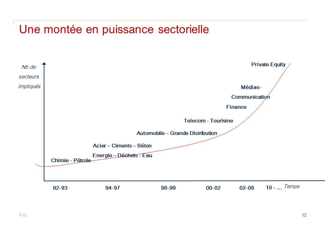 PwC Une montée en puissance sectorielle Chimie - Pétrole Acier – Ciments – Béton Energie – Déchets - Eau Automobile – Grande Distribution Telecom - To