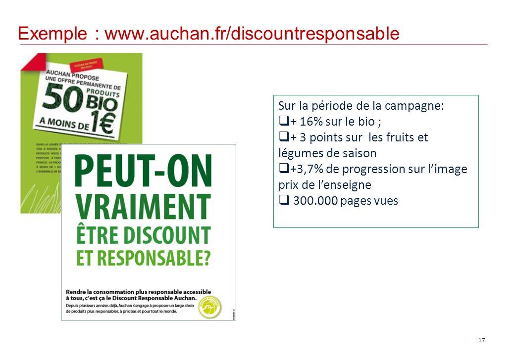 Exemple : www.auchan.fr/discountresponsable 17 Sur la période de la campagne: + 16% sur le bio ; + 3 points sur les fruits et légumes de saison +3,7%