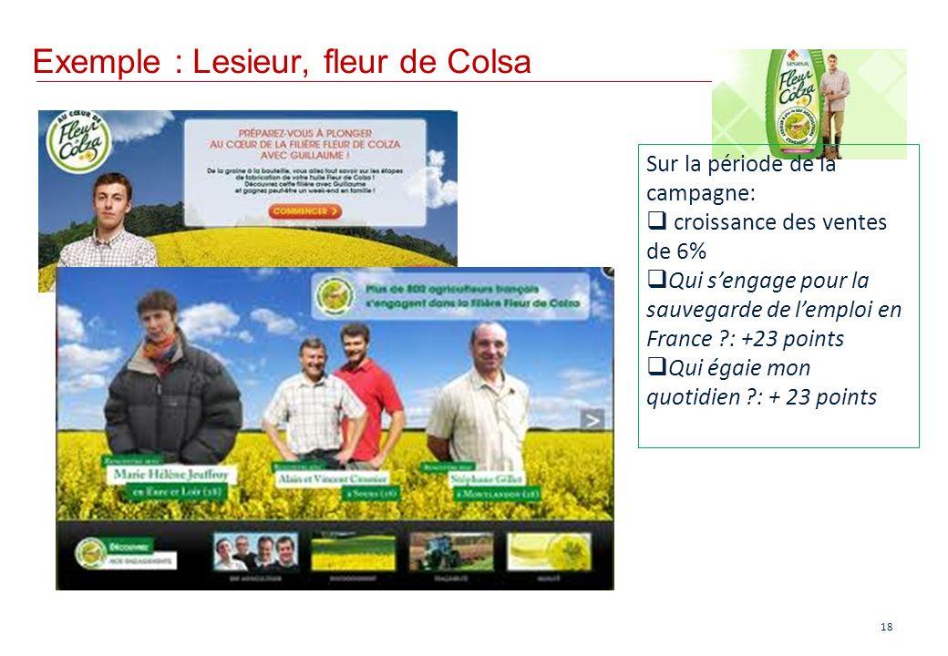 Exemple : Lesieur, fleur de Colsa 18 Sur la période de la campagne: croissance des ventes de 6% Qui sengage pour la sauvegarde de lemploi en France ?: