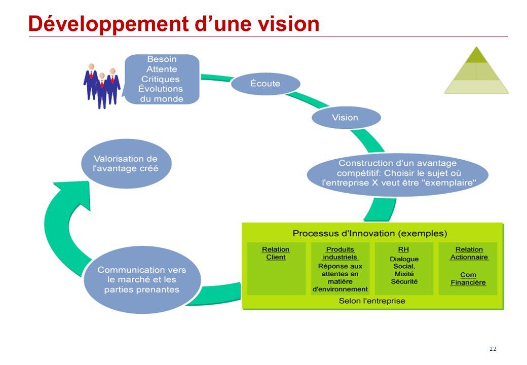 Développement dune vision 22