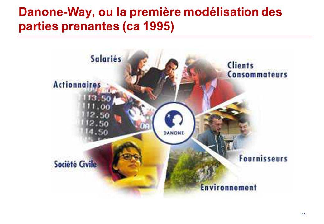 Danone-Way, ou la première modélisation des parties prenantes (ca 1995) 23