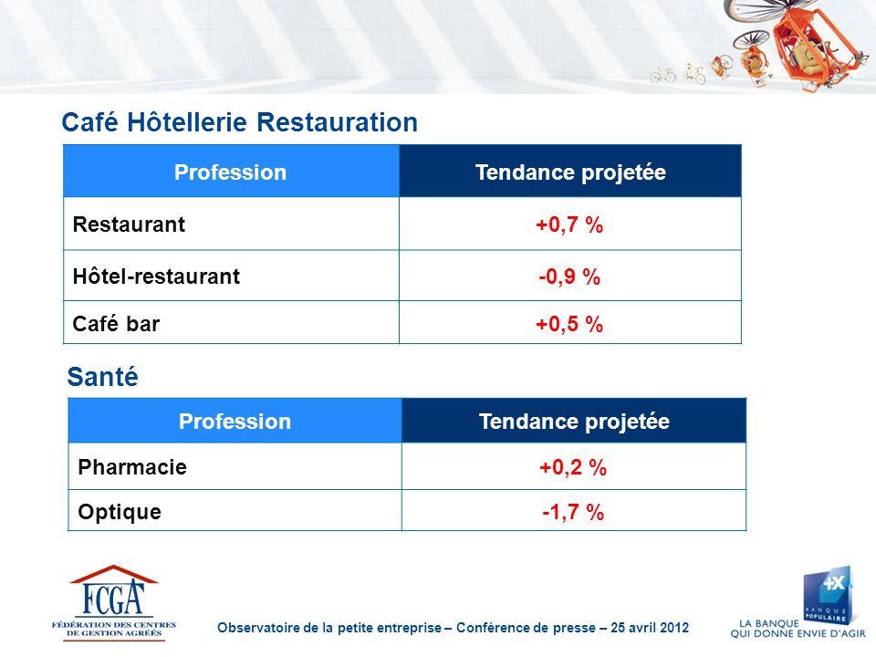 Observatoire de la petite entreprise – Conférence de presse – 25 avril 2012 Café Hôtellerie Restauration ProfessionTendance projetée Restaurant+0,7 % Hôtel-restaurant-0,9 % Café bar+0,5 % Santé ProfessionTendance projetée Pharmacie+0,2 % Optique-1,7 %