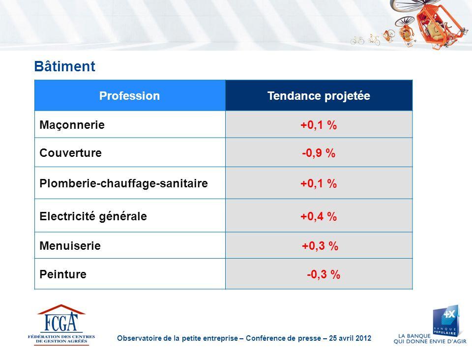 Observatoire de la petite entreprise – Conférence de presse – 25 avril 2012 Bâtiment ProfessionTendance projetée Maçonnerie+0,1 % Couverture-0,9 % Plomberie-chauffage-sanitaire+0,1 % Electricité générale+0,4 % Menuiserie +0,3 % Peinture -0,3 %