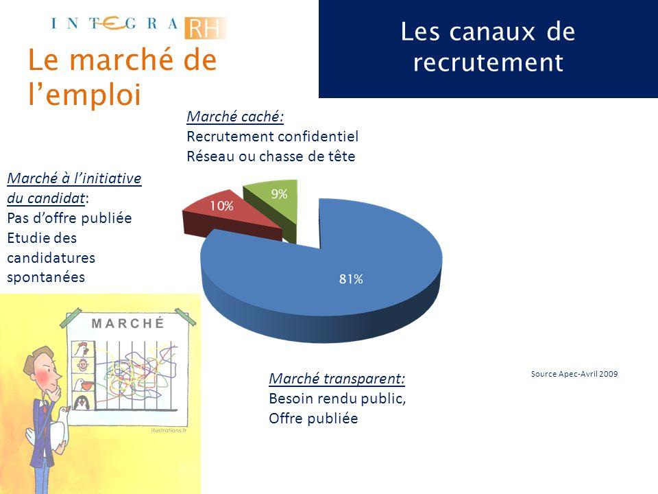Les canaux de recrutement Source Apec-Avril 2009 Provenance des candidatures retenues