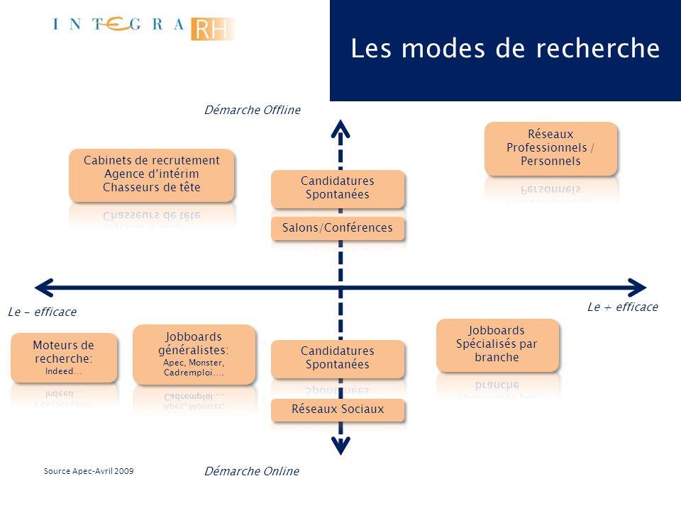 Les modes de recherche Démarche Offline Démarche Online Le + efficace Le - efficace Source Apec-Avril 2009 Personnalisez la démarche, adoptez une posture dynamique …