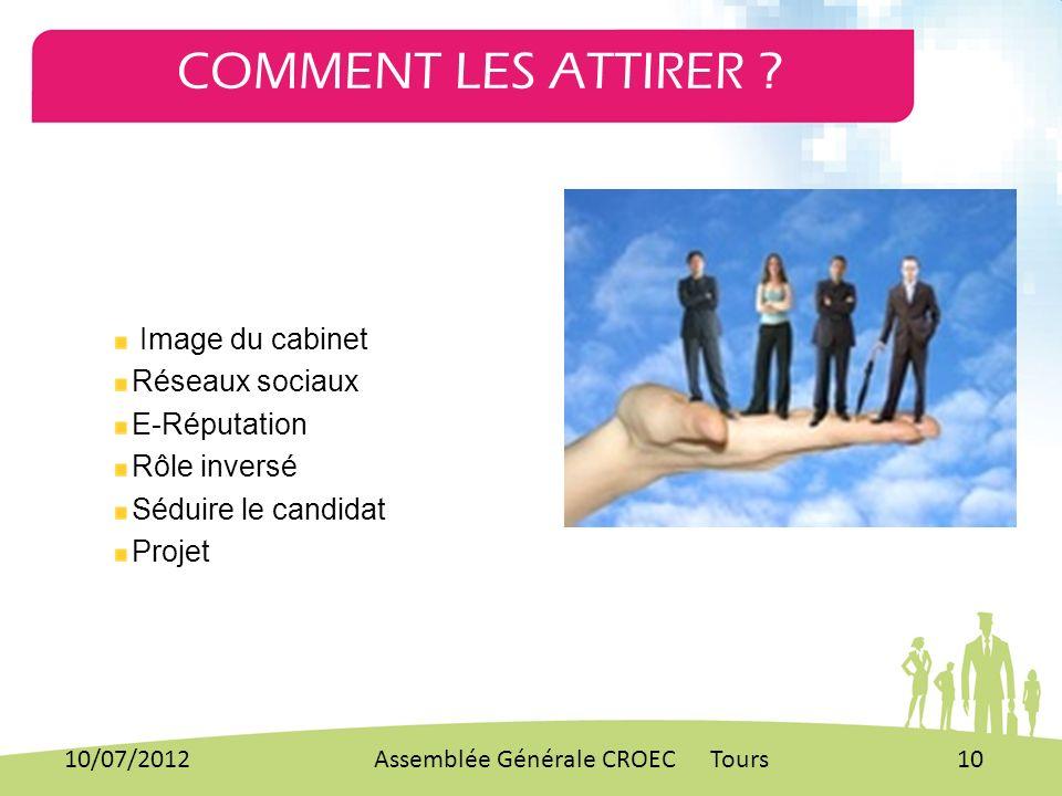 Image du cabinet Réseaux sociaux E-Réputation Rôle inversé Séduire le candidat Projet COMMENT LES ATTIRER ? 10/07/201210Assemblée Générale CROEC Tours