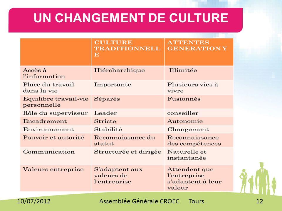 UN CHANGEMENT DE CULTURE 10/07/201212Assemblée Générale CROEC Tours