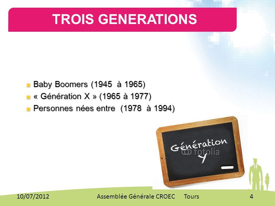 Baby Boomers (1945 à 1965) Baby Boomers (1945 à 1965) « Génération X » (1965 à 1977) « Génération X » (1965 à 1977) Personnes nées entre (1978 à 1994)