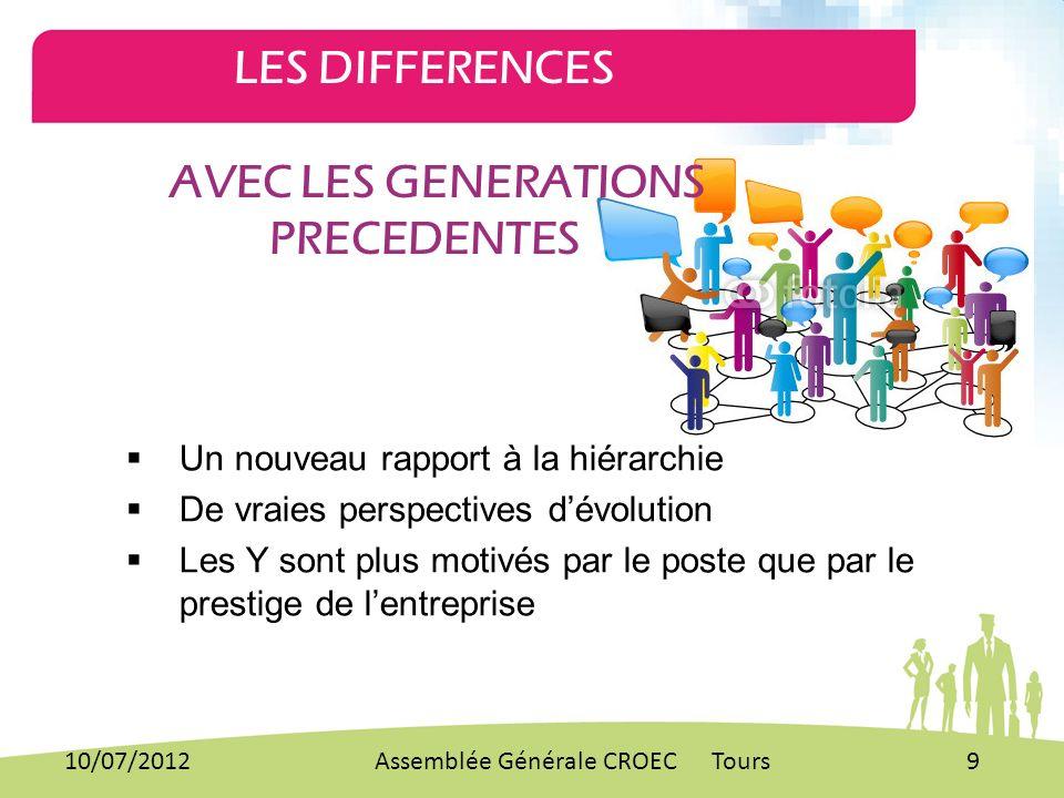MERCI POUR VOTRE ATTENTION 10/07/2012Assemblée Générale CROEC Tours20