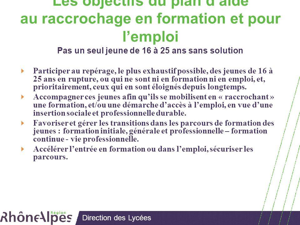 Direction des Lycées Les principes de la convention partenariale La cohérence des politiques publiques dans la perspective dune formation tout au long de la vie.