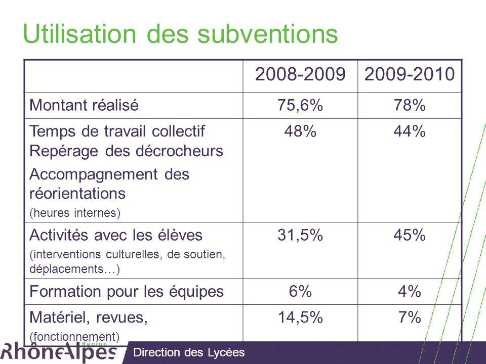 Direction des Lycées Utilisation des subventions 2008-20092009-2010 Montant réalisé75,6%78% Temps de travail collectif Repérage des décrocheurs Accompagnement des réorientations (heures internes) 48%44% Activités avec les élèves (interventions culturelles, de soutien, déplacements…) 31,5%45% Formation pour les équipes6%4% Matériel, revues, (fonctionnement) 14,5%7%