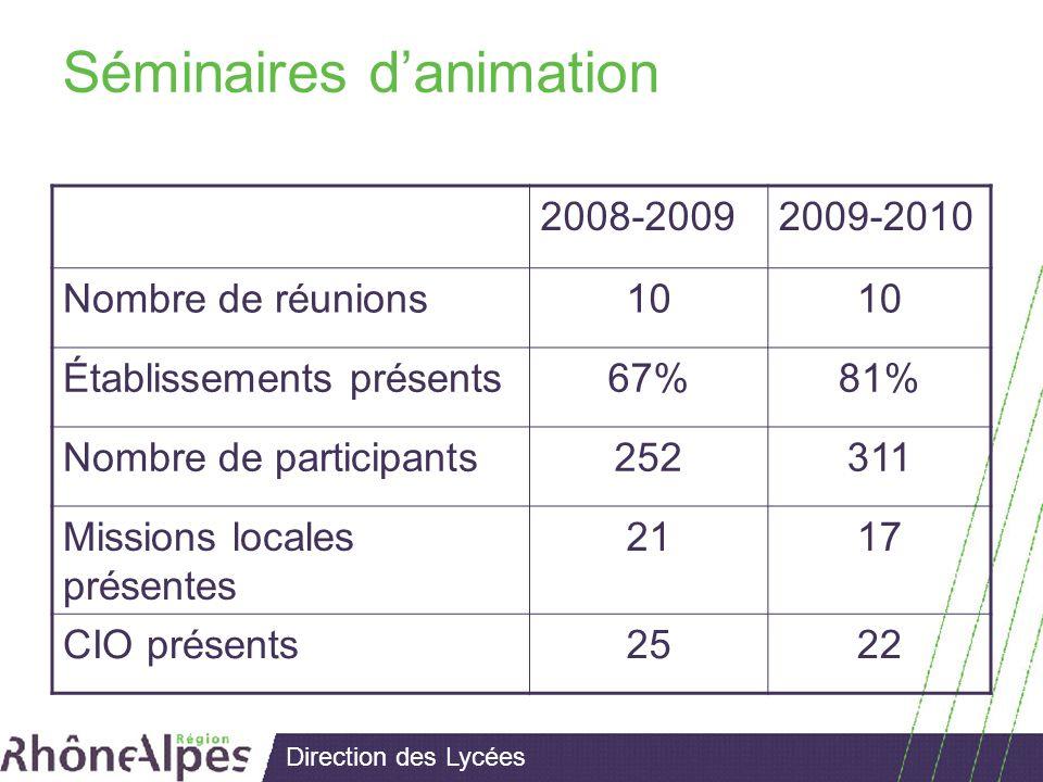 Direction des Lycées Séminaires danimation 2008-20092009-2010 Nombre de réunions10 Établissements présents67%81% Nombre de participants252311 Missions locales présentes 2117 CIO présents2522