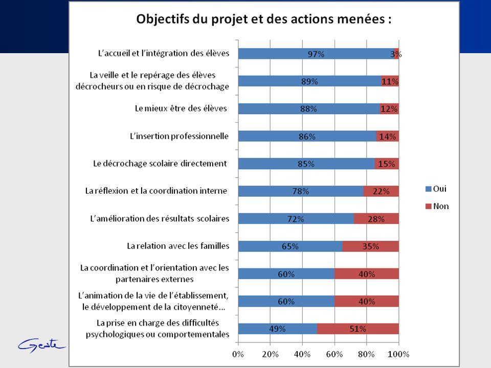 Conseil régional Rhône-Alpes – Mission dobservation – 19 octobre 2011 12