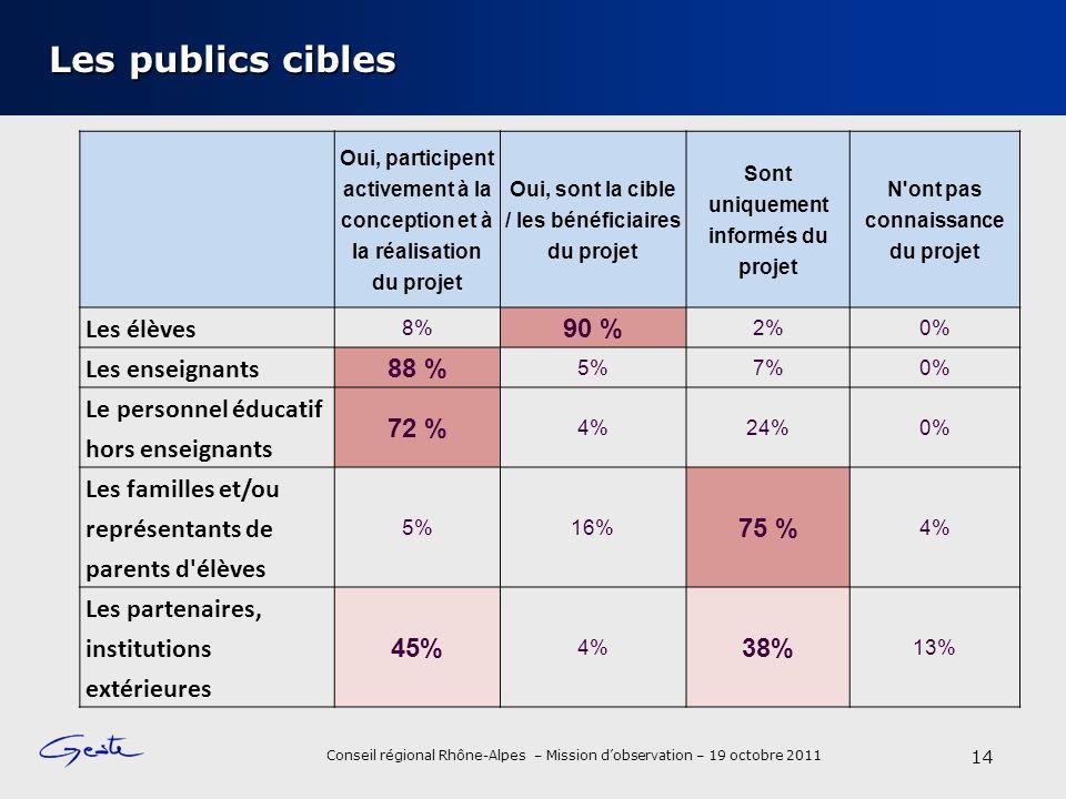 Conseil régional Rhône-Alpes – Mission dobservation – 19 octobre 2011 Les publics cibles 14 Oui, participent activement à la conception et à la réalisation du projet Oui, sont la cible / les bénéficiaires du projet Sont uniquement informés du projet N ont pas connaissance du projet Les élèves 8% 90 % 2%0% Les enseignants 88 % 5%7%0% Le personnel éducatif hors enseignants 72 % 4%24%0% Les familles et/ou représentants de parents d élèves 5%16% 75 % 4% Les partenaires, institutions extérieures 45% 4% 38% 13%