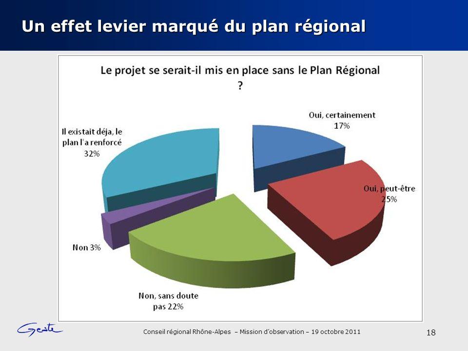 Conseil régional Rhône-Alpes – Mission dobservation – 19 octobre 2011 Un effet levier marqué du plan régional 18
