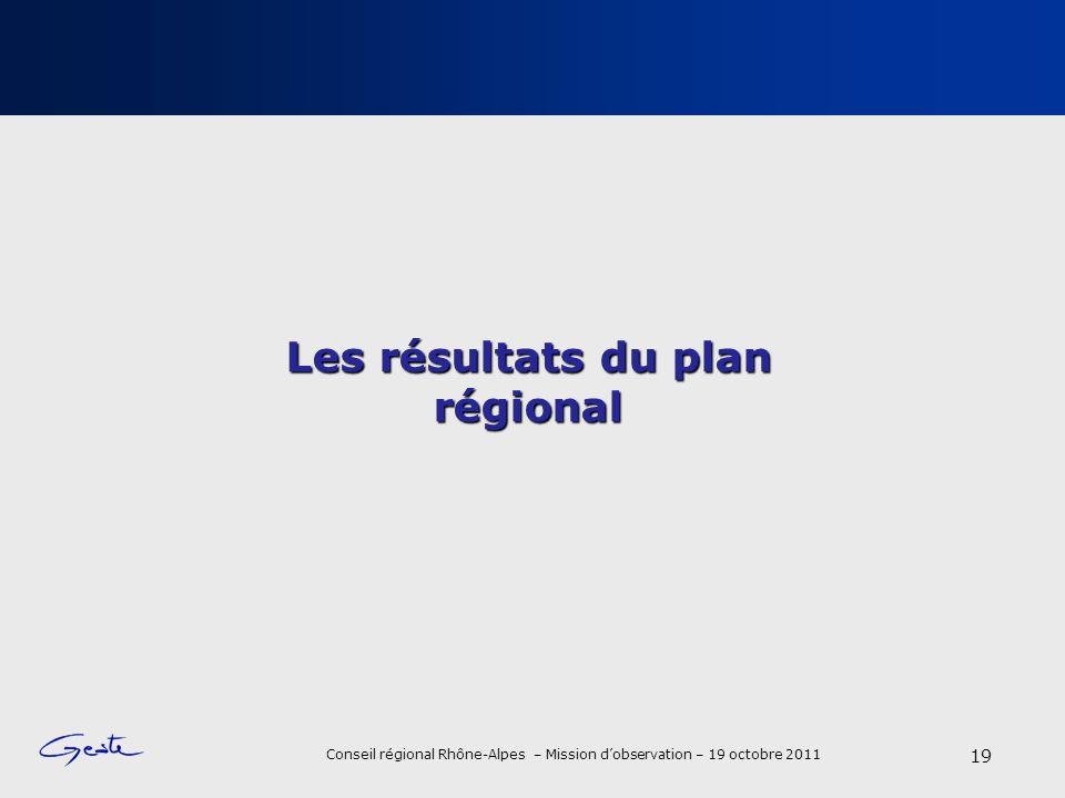 Conseil régional Rhône-Alpes – Mission dobservation – 19 octobre 2011 Les résultats du plan régional 19