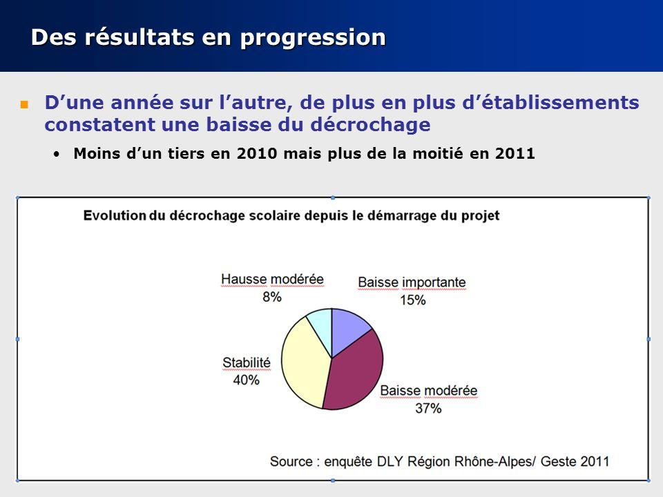 Conseil régional Rhône-Alpes – Mission dobservation – 19 octobre 2011 Des résultats en progression Dune année sur lautre, de plus en plus détablissements constatent une baisse du décrochage Moins dun tiers en 2010 mais plus de la moitié en 2011 20