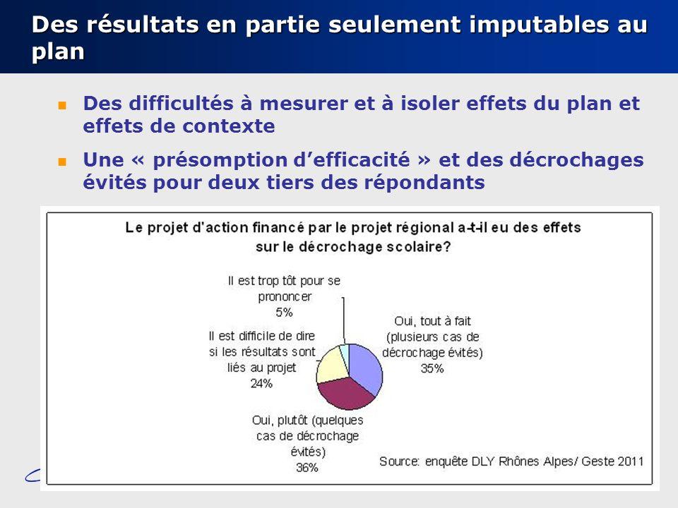 Conseil régional Rhône-Alpes – Mission dobservation – 19 octobre 2011 Des résultats en partie seulement imputables au plan Des difficultés à mesurer e