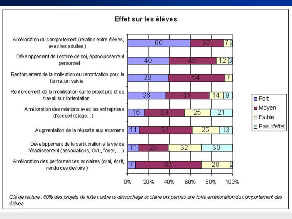 Conseil régional Rhône-Alpes – Mission dobservation – 19 octobre 2011 Les effets sur les élèves 23
