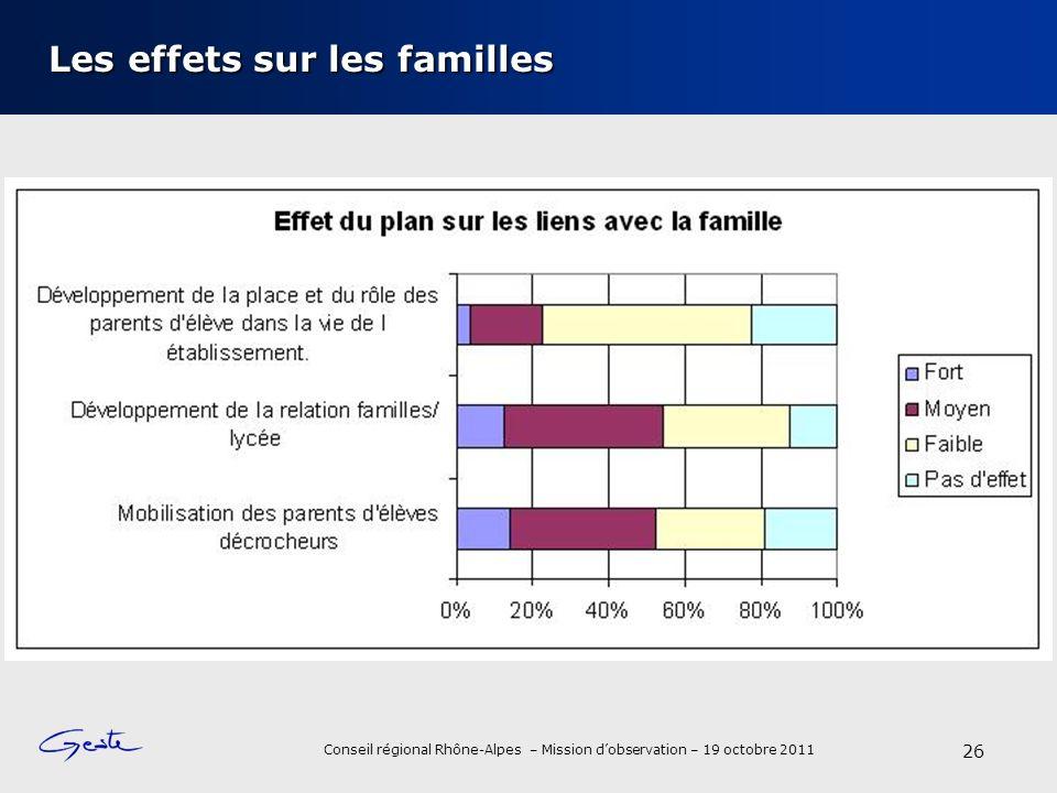 Conseil régional Rhône-Alpes – Mission dobservation – 19 octobre 2011 Les effets sur les familles 26