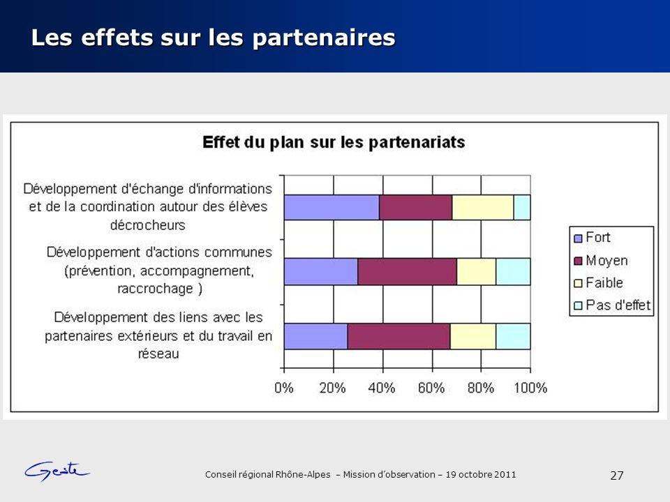 Conseil régional Rhône-Alpes – Mission dobservation – 19 octobre 2011 Les effets sur les partenaires 27