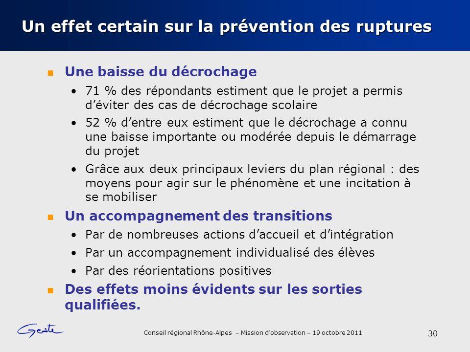 Conseil régional Rhône-Alpes – Mission dobservation – 19 octobre 2011 Un effet certain sur la prévention des ruptures Une baisse du décrochage 71 % de
