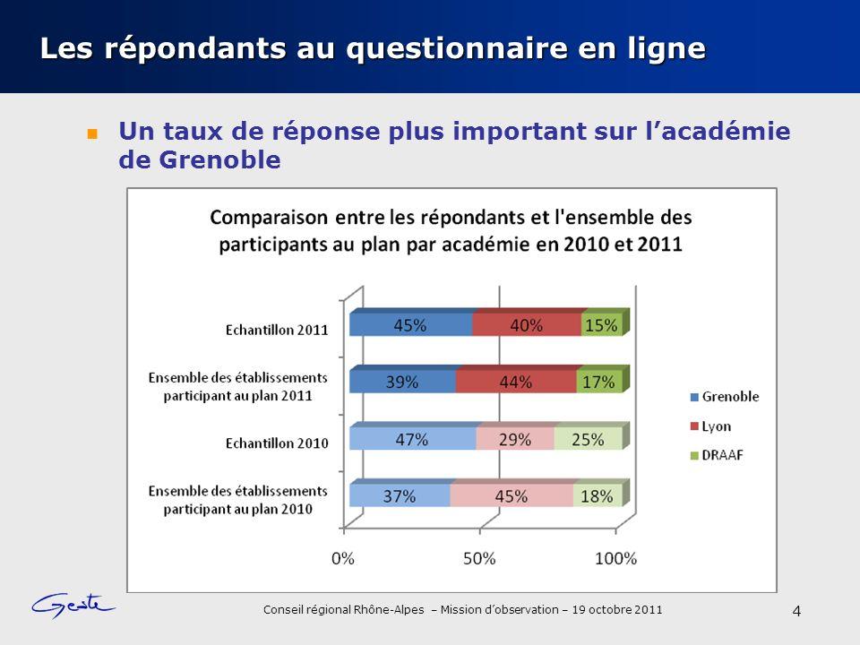 Conseil régional Rhône-Alpes – Mission dobservation – 19 octobre 2011 Les répondants au questionnaire en ligne Un taux de réponse plus important sur lacadémie de Grenoble 4