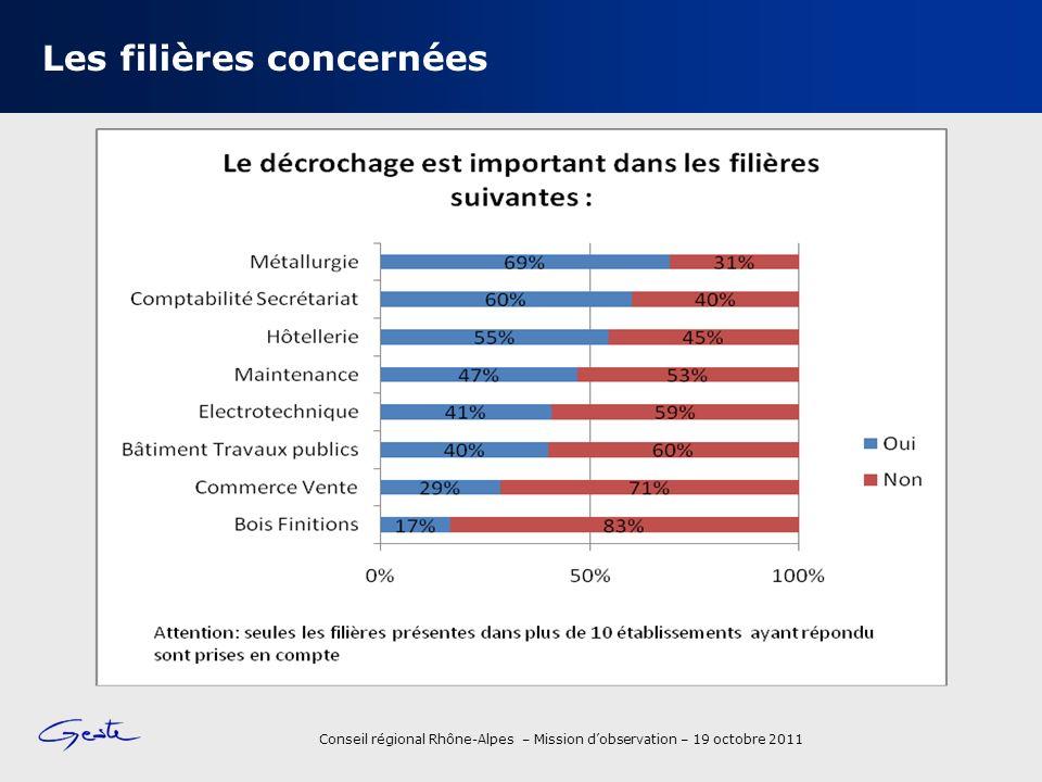 Conseil régional Rhône-Alpes – Mission dobservation – 19 octobre 2011 Les réponses aux questions évaluatives 28
