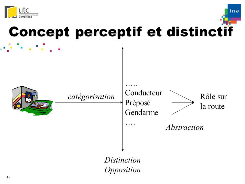 15 Concept perceptif et distinctif ….. Conducteur Préposé Gendarme …. catégorisation Distinction Opposition Rôle sur la route Abstraction
