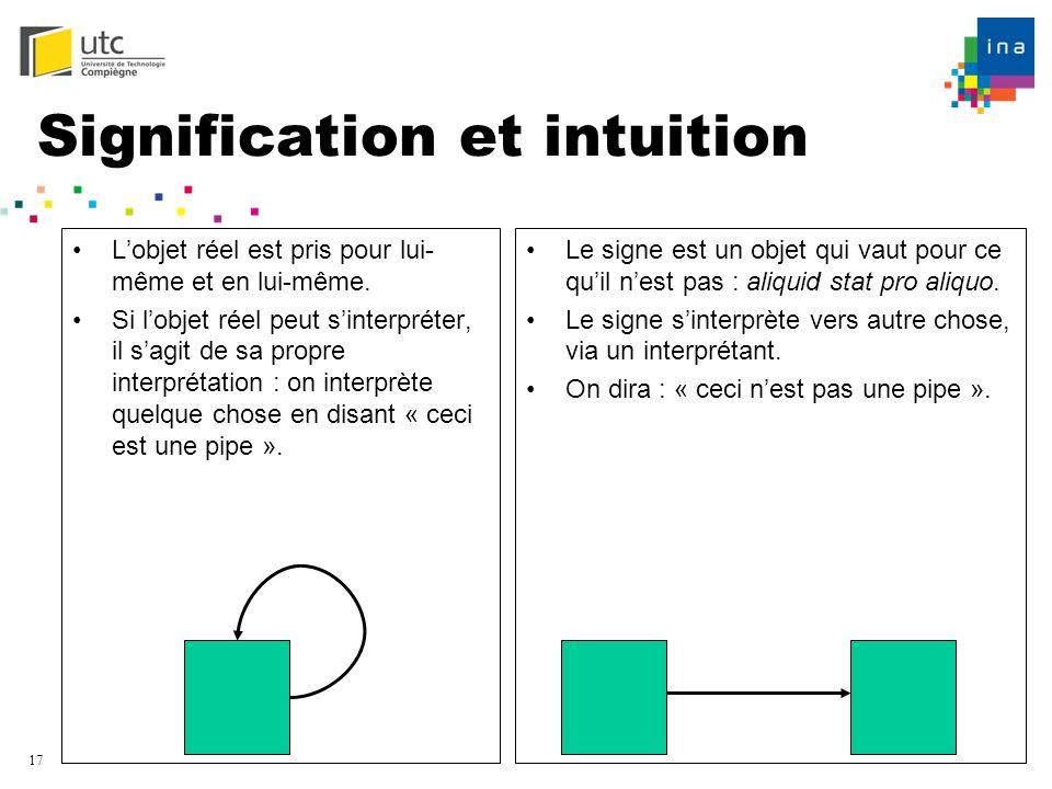 17 Signification et intuition Lobjet réel est pris pour lui- même et en lui-même. Si lobjet réel peut sinterpréter, il sagit de sa propre interprétati