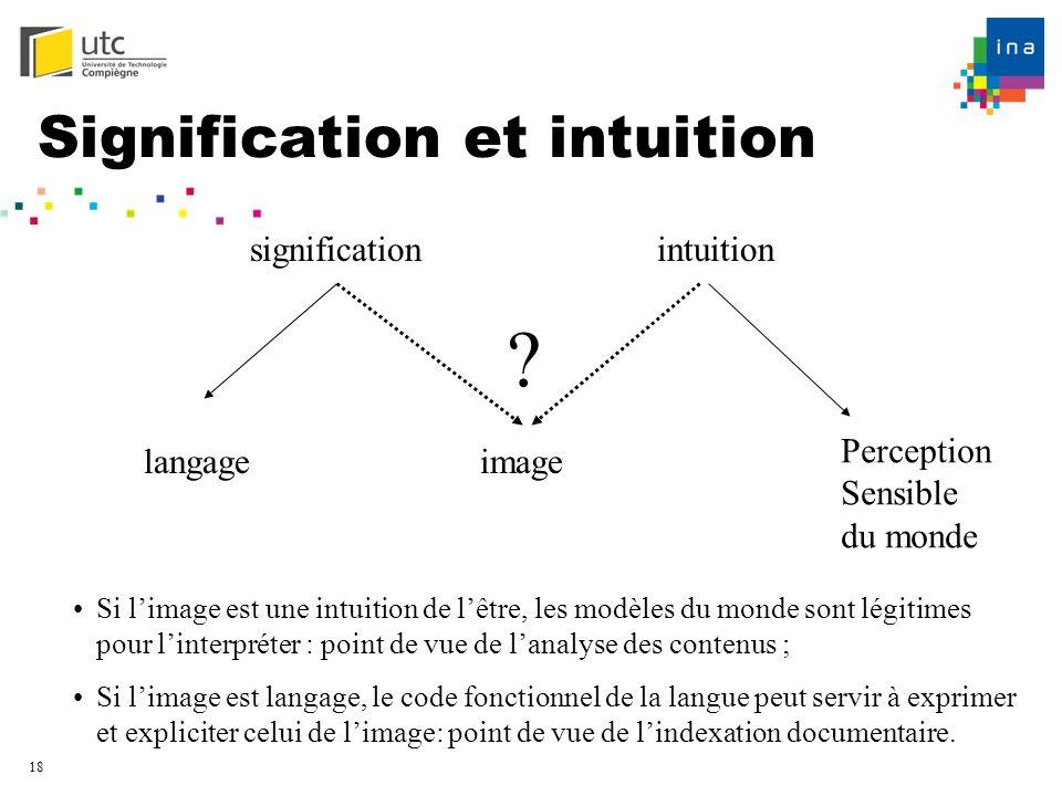 18 Signification et intuition significationintuition langage Perception Sensible du monde image ? Si limage est une intuition de lêtre, les modèles du