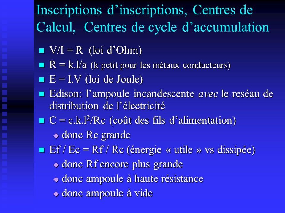 Inscriptions dinscriptions, Centres de Calcul, Centres de cycle daccumulation V/I = R (loi dOhm) V/I = R (loi dOhm) R = k.l/a (k petit pour les métaux conducteurs) R = k.l/a (k petit pour les métaux conducteurs) E = I.V (loi de Joule) E = I.V (loi de Joule) Edison: lampoule incandescente avec le reséau de distribution de lélectricité Edison: lampoule incandescente avec le reséau de distribution de lélectricité C = c.k.l 2 /Rc (coût des fils dalimentation) C = c.k.l 2 /Rc (coût des fils dalimentation) donc Rc grande donc Rc grande Ef / Ec = Rf / Rc (énergie « utile » vs dissipée) Ef / Ec = Rf / Rc (énergie « utile » vs dissipée) donc Rf encore plus grande donc Rf encore plus grande donc ampoule à haute résistance donc ampoule à haute résistance donc ampoule à vide donc ampoule à vide